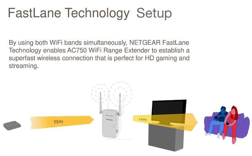 Netgear AC2200 Tri-band Extender setup